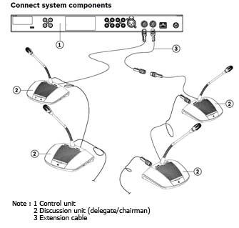 CCS 1000 D instalation