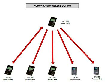 Komunikasi wireless DLT-100