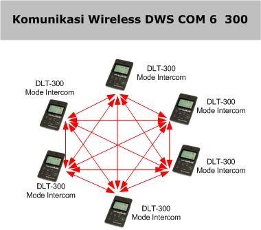Komunikasi Wireless DWS COM 6 300