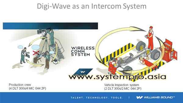 Sistem Wireless Intercom DLT 300 Penggunaan