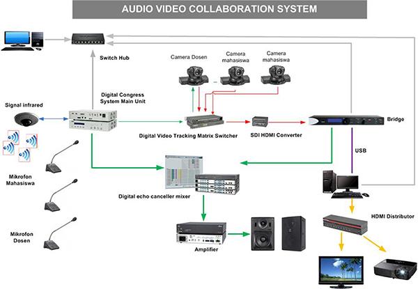 Desain ruangan rapat sistem diagram audio visual