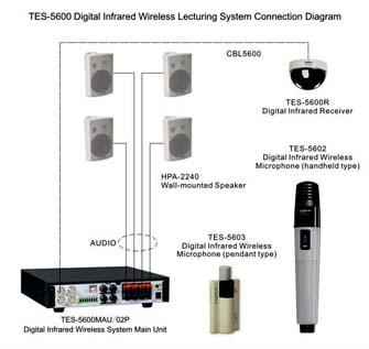 Diagram TES-5603