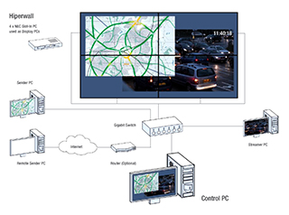 Nec Video wall systems