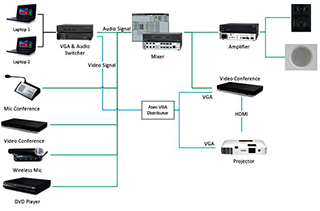 System diagram audio video PT Semen Indonesia