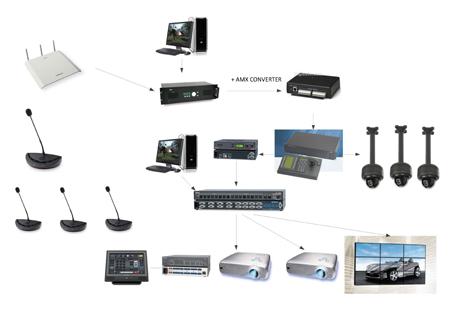 Conference camera, kamera di ruangan rapat