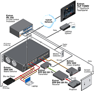 Audio visual control systems diagram, Indonesia