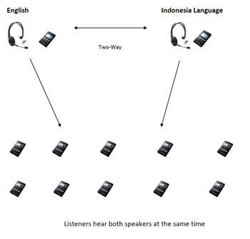 Two way communication diagram