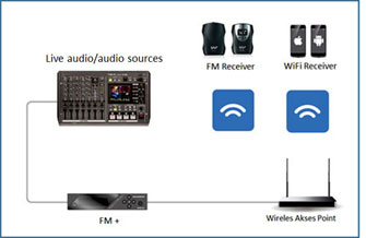 Alat Interpreter FM plus. Sistem Diagram