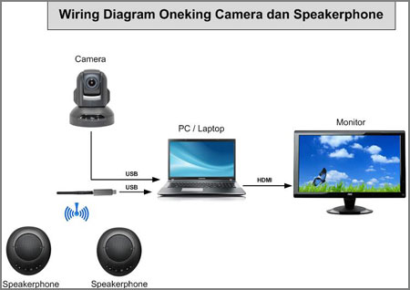 Camera Mikrofon untuk Video Conference Skype Zoom Webex....Oneking diagram connection