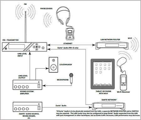 cara kerja FM Plus T55